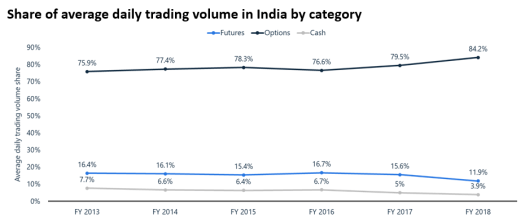 avg_daily_volume_india_by_category.png