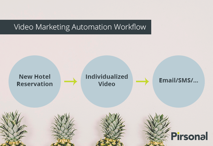 Video Marketing Automation
