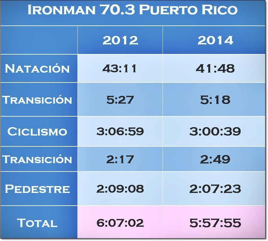 Ironman Puerto Rico results