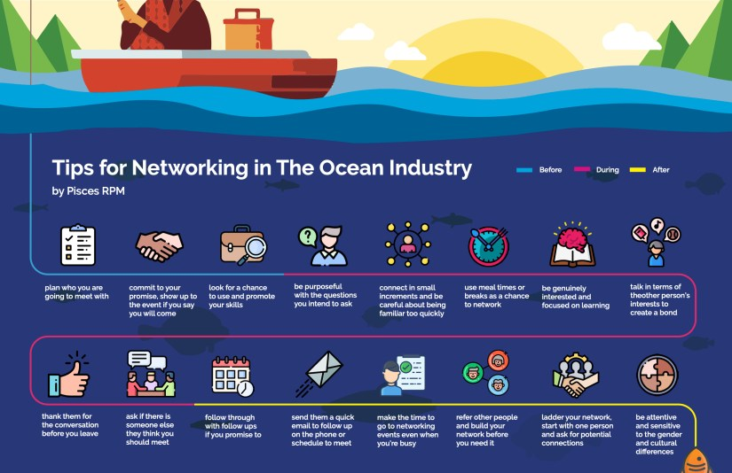 Ocean Networking Infograph by Pisces RPM