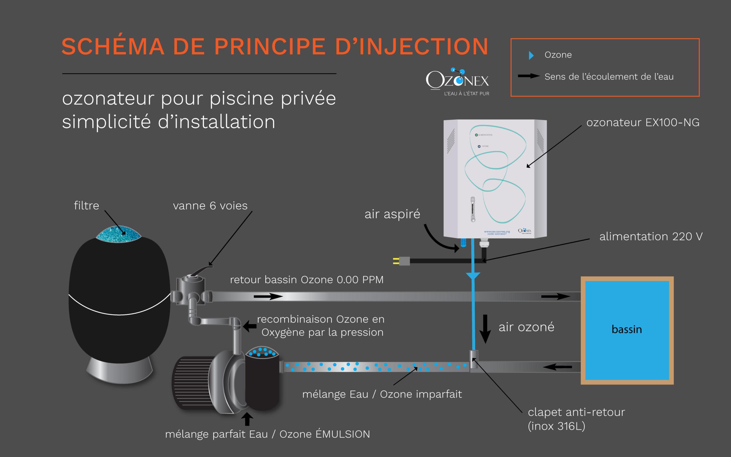 ozonex-plan-injection-ozone-pour-piscine-privee-traitement-eau-naturel-ozonex