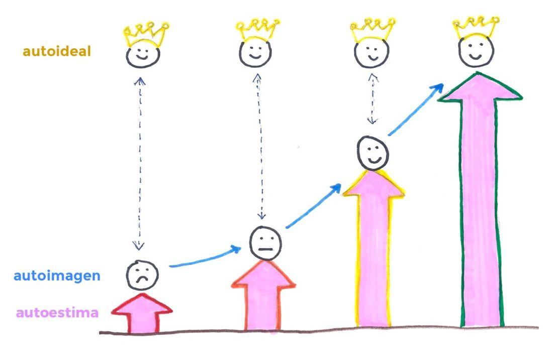 ¿cuál es nuestro nivel de autoestima?