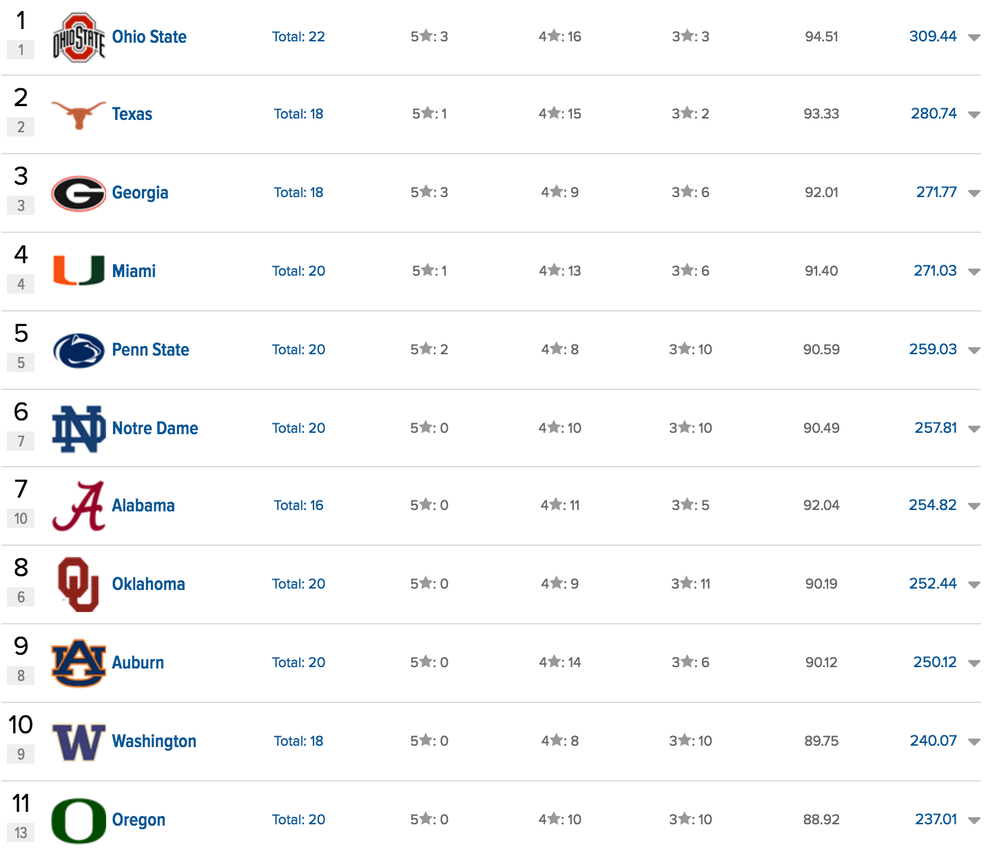 Oklahoma State Positioned For One Of The Best Recruiting Classes In The Mike Gundy Era