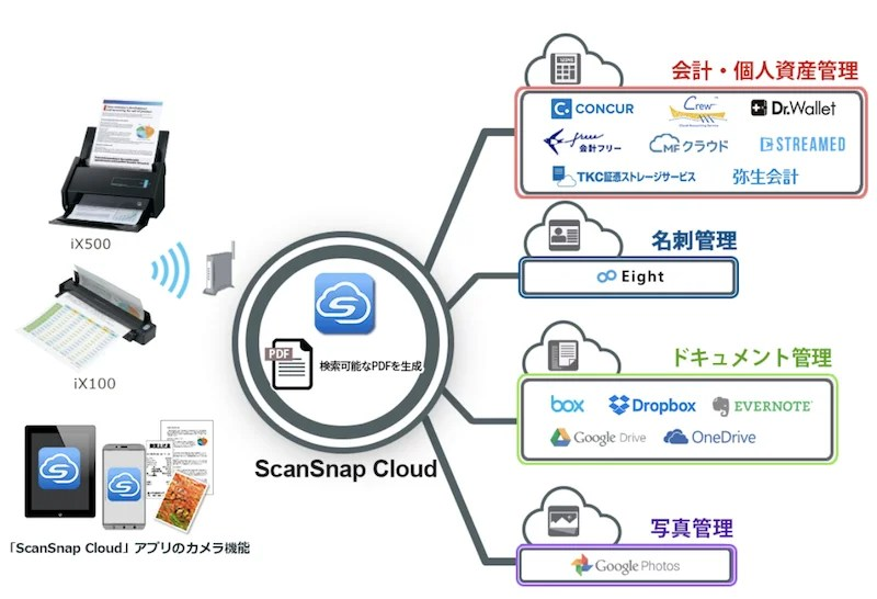 Scansnap cloud