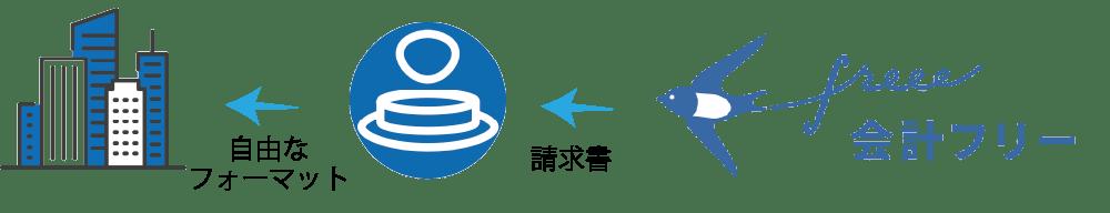 クラウド会計ソフトfreeeとポチッと請求の連携
