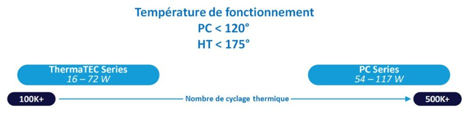 Choix module pour cyclage température superieure à 120°