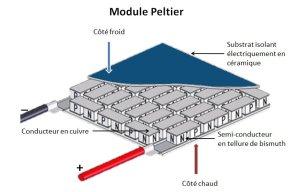 construction module Peltier