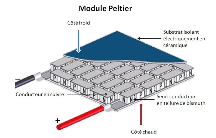 construction module Peltier