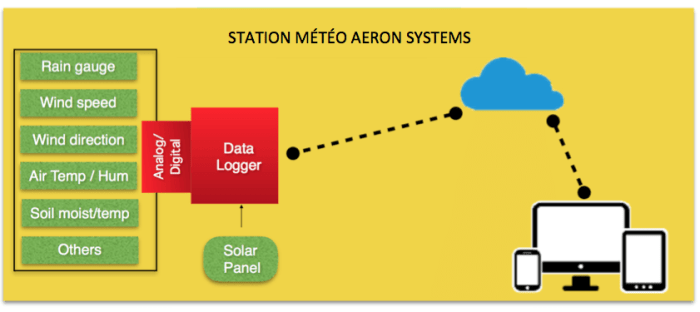 STATION METEO POUR AGRICULTURE