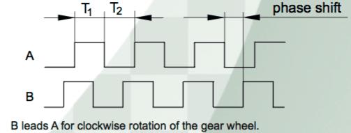 diagramme temporel du signal