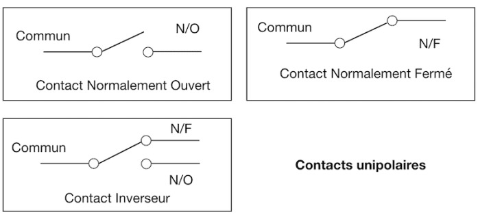 Contacts unipolaires