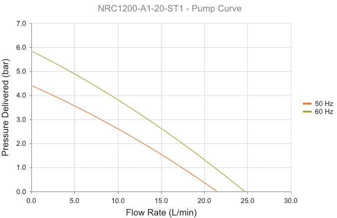 courbe de débit pression 385910-043
