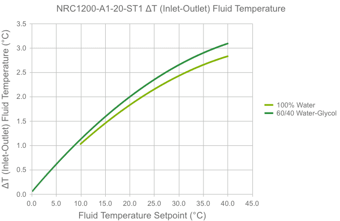 courbe de varaition de température NRC1200-A1-20-ST1