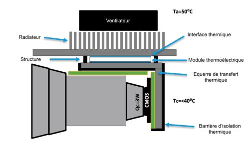 Module de refroidissement Peltier pour caméra extérieure ou enceinte boitier outdoor