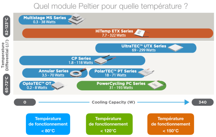 Quel module Peltier laird pour quelle température ?