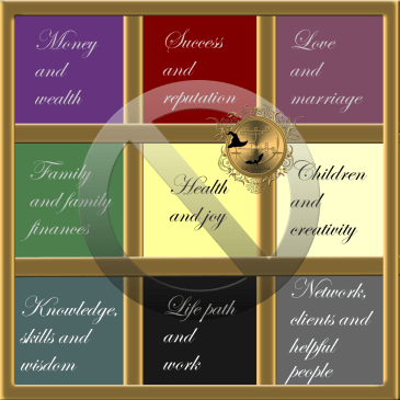 This is the Feng Shui Bagua map.