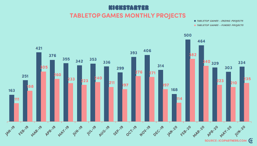 Broj projekata u kategoriji društvenih igara po mesecu