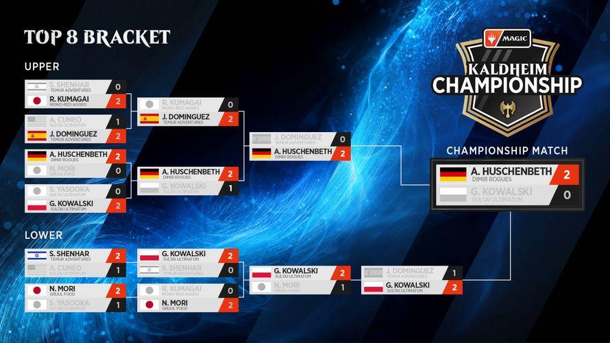 Kaldheim Championship Top 8