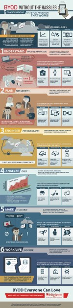 1408643651-6-steps-create-effective-byod-plan-infographic