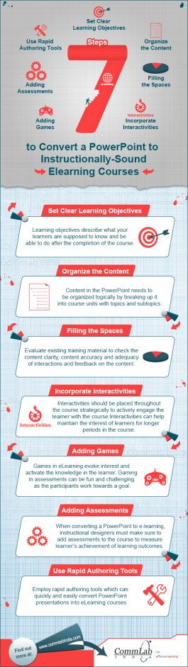 convert-powerpoint-to-elearning-infographic