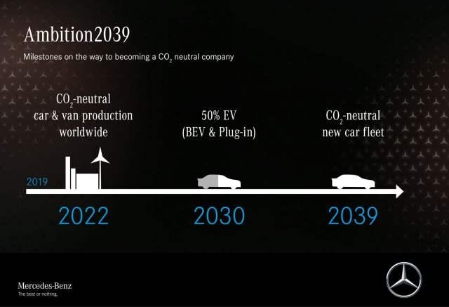 Ambition 2039 el objetivo de Mercedes a 20 años vista