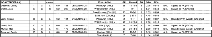 Pittsburgh Penguins training camp roster Goalies