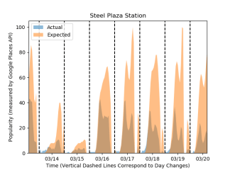 Steel Plaza Station32020