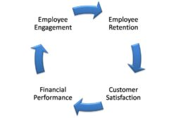 Employee Engagement and Profit – Which Comes First?