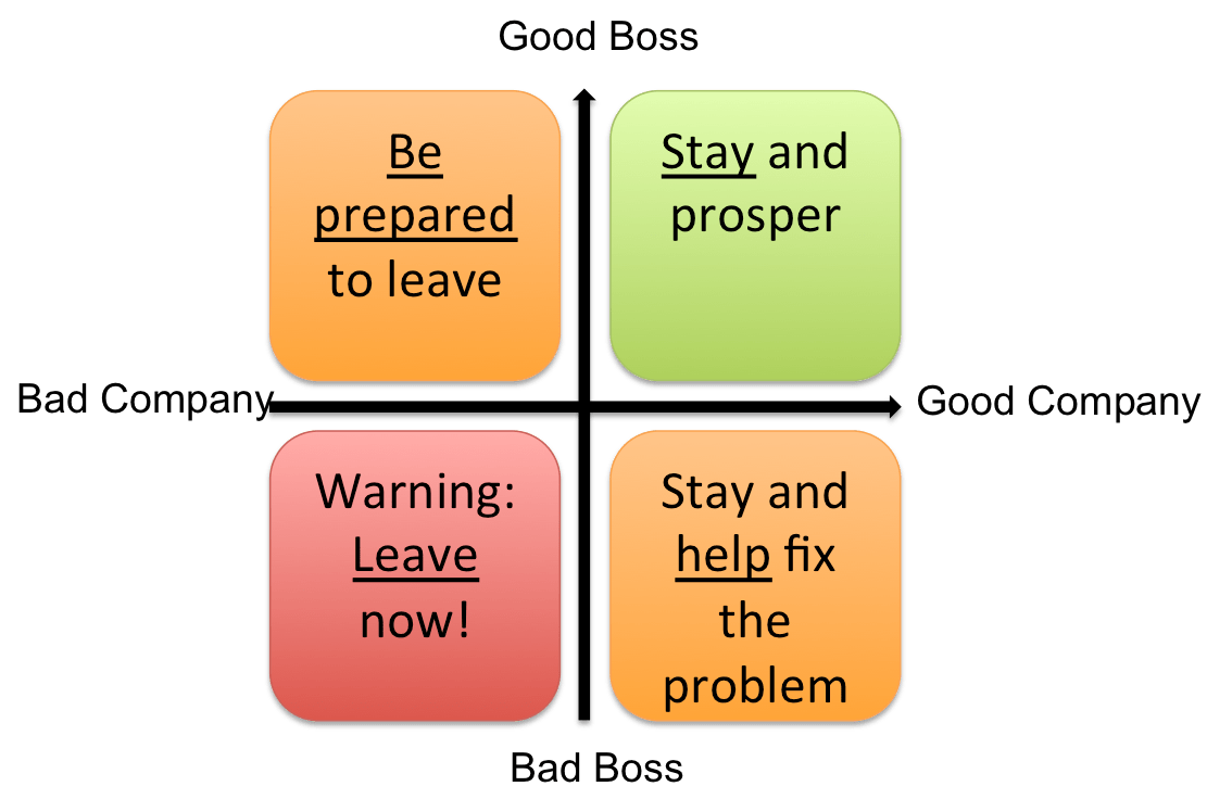 good boss bad boss outline 4 tips for connecting with a new boss 0 more  now viewing  what to do when you have a bad boss new boss, new career opportunities 6 traits of bad bosses.