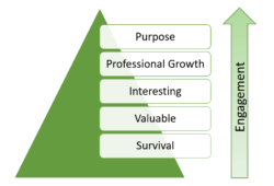 Maslow's Hierarchy and Employee Engagement