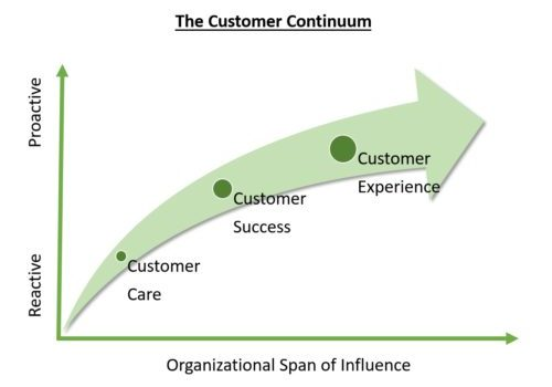 The Customer Care, Success, and Experience Continuum