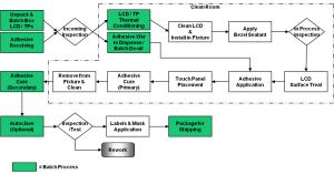 LOCA Process