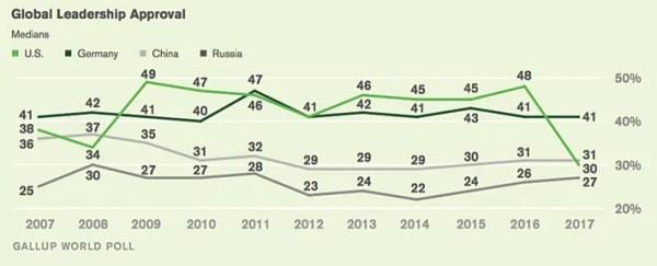 Global Poll Shows U.S. Prestige Plummeting Under Trump