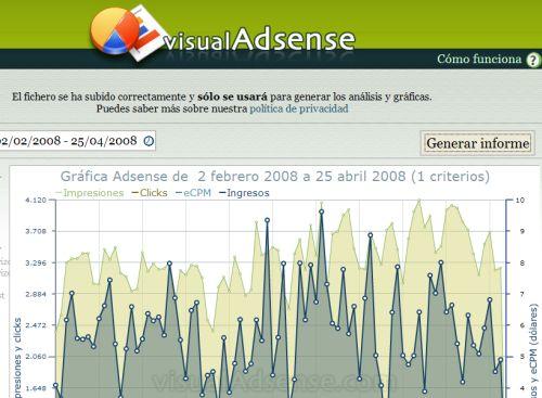 Captura de Visual Adsense
