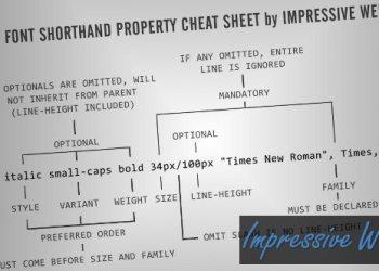 CSS Font Shorthand Property Cheat Sheet