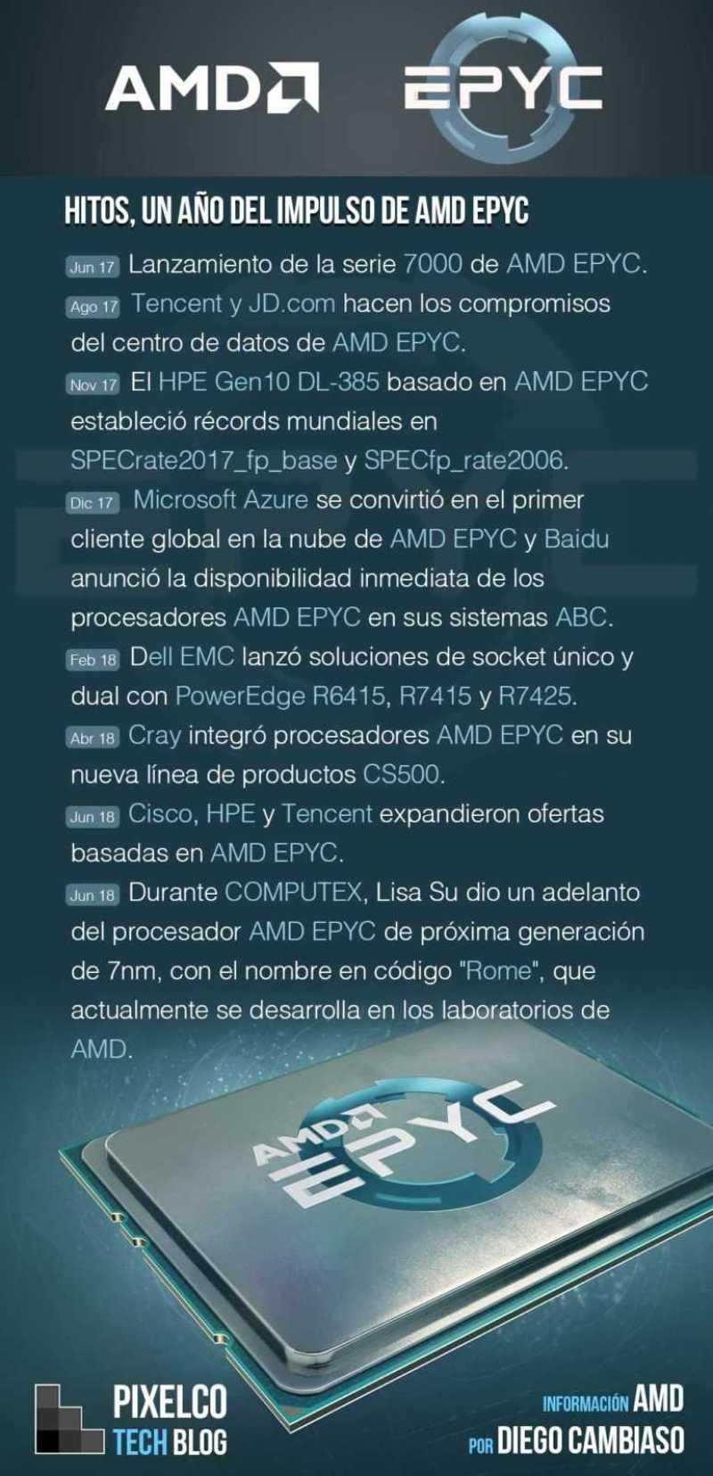 AMD EPYC One Year - Infografía