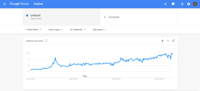 Increasing trends of the search term 'Podcast' on Google trends.