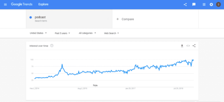 Increasing trends of the search term 'Podcast' on Google trends