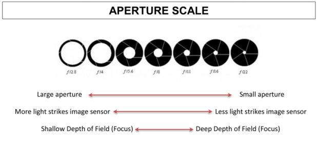 Image Aperture Guide