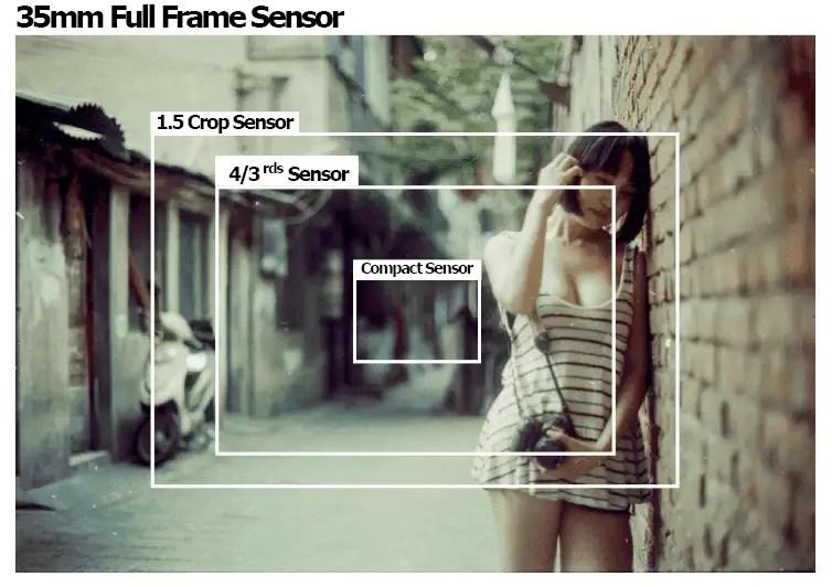 Full Frame Vs Crop Sensor Dslr Camera