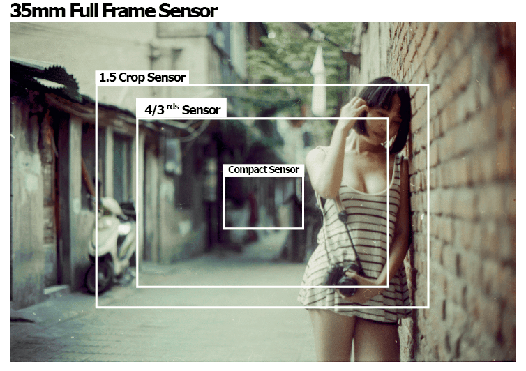 Full frame vs Crop Sensor DSLR Camera