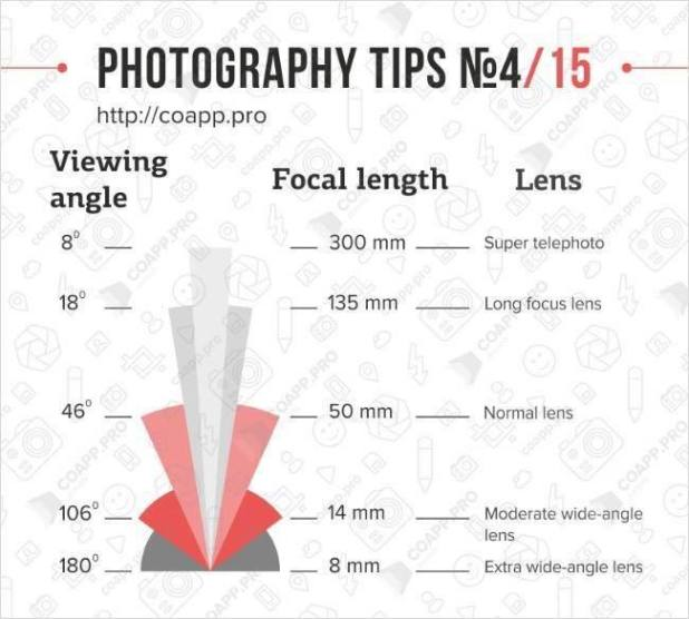 Photography Tips - Focal Length
