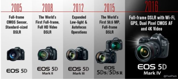 The evolution and timeline of Canon's 5D Series.