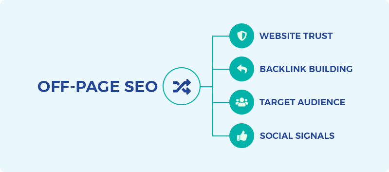How SEO Works: Off-Page SEO main elements
