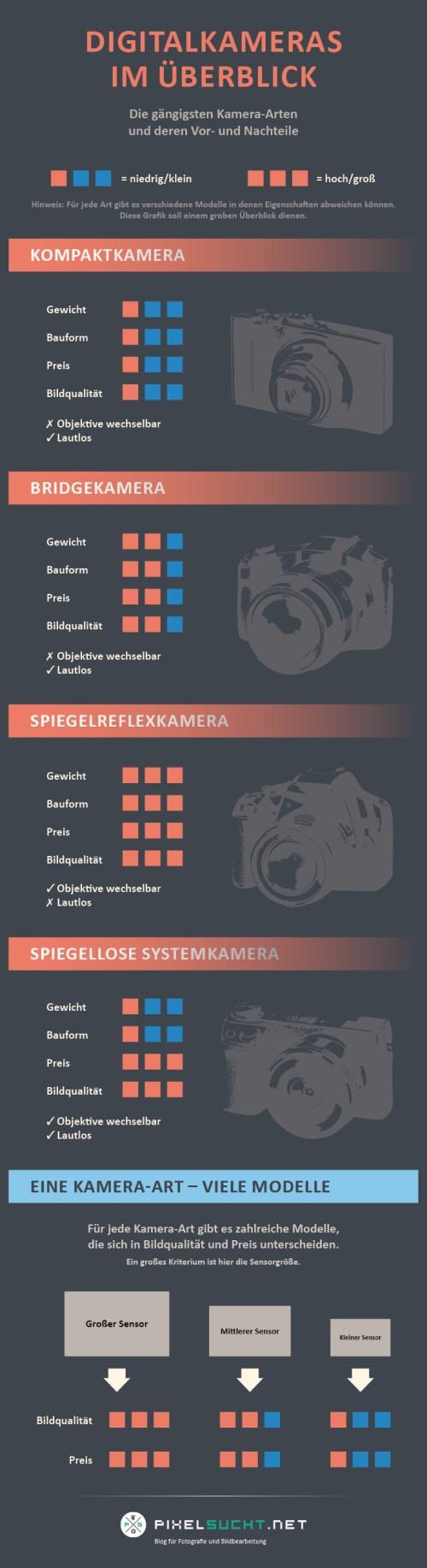 Infografik Kamera-Arten