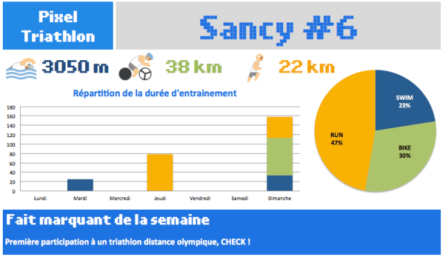 Prepa Trail du Sancy S6