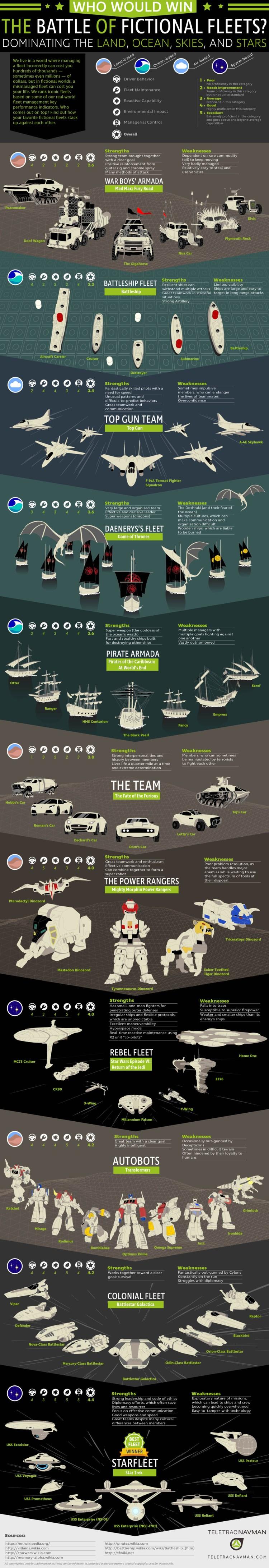 star-trek-starfleet-awarded-best-fictional-fleet