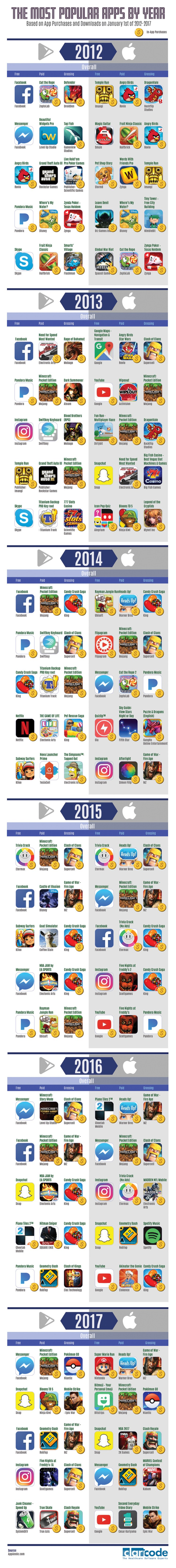 most-downloaded-apps-claricode