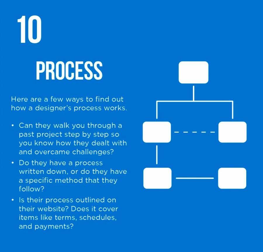 PixoLabo - Hiring a Web Designer - Process