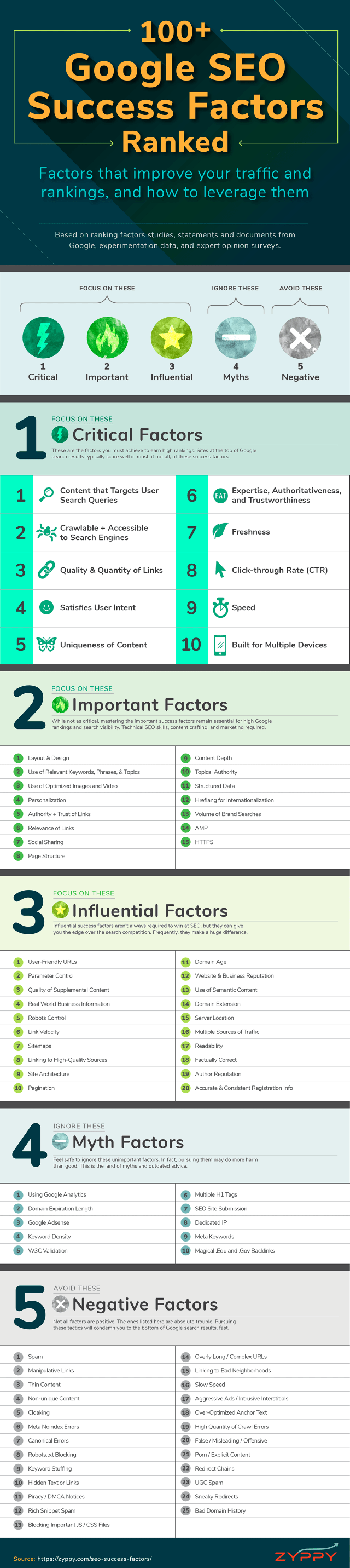 PixoLabo - 100+ Google SEO Success Factors Ranked Infographic